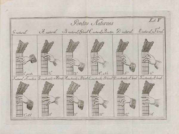 UniM Bail Music RB  787.87193 RIBE  <br> Manoel da Paixaõ Ribeiro, author ;  <br> Nova arte de viola  <br> Coimbra (Portugal) , 1789 <br> Guitar method